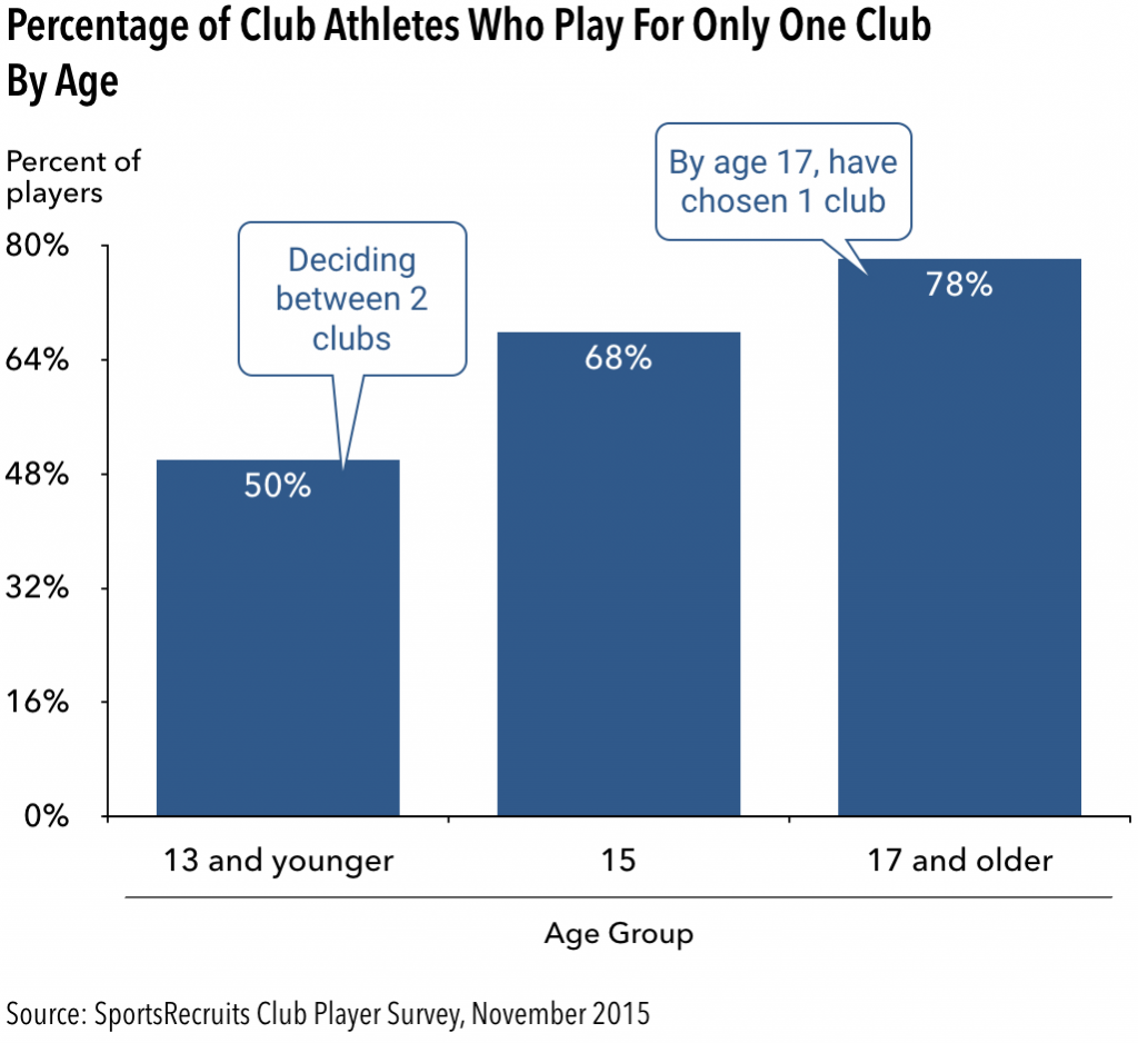 percent_of_athletes_who_play_for_only_one_club