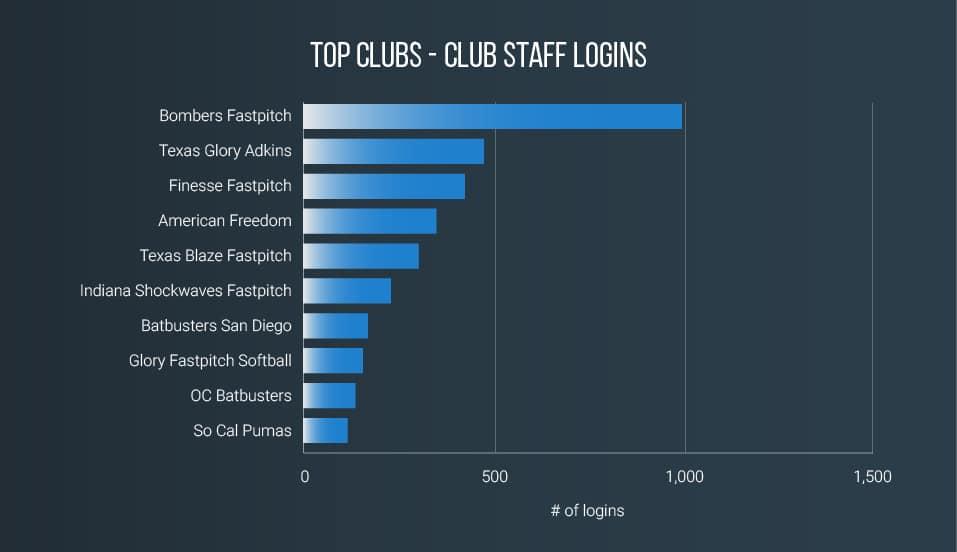 sportsrecruits-club-usage