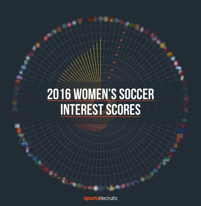 Most Sought After Colleges For Womens Soccer