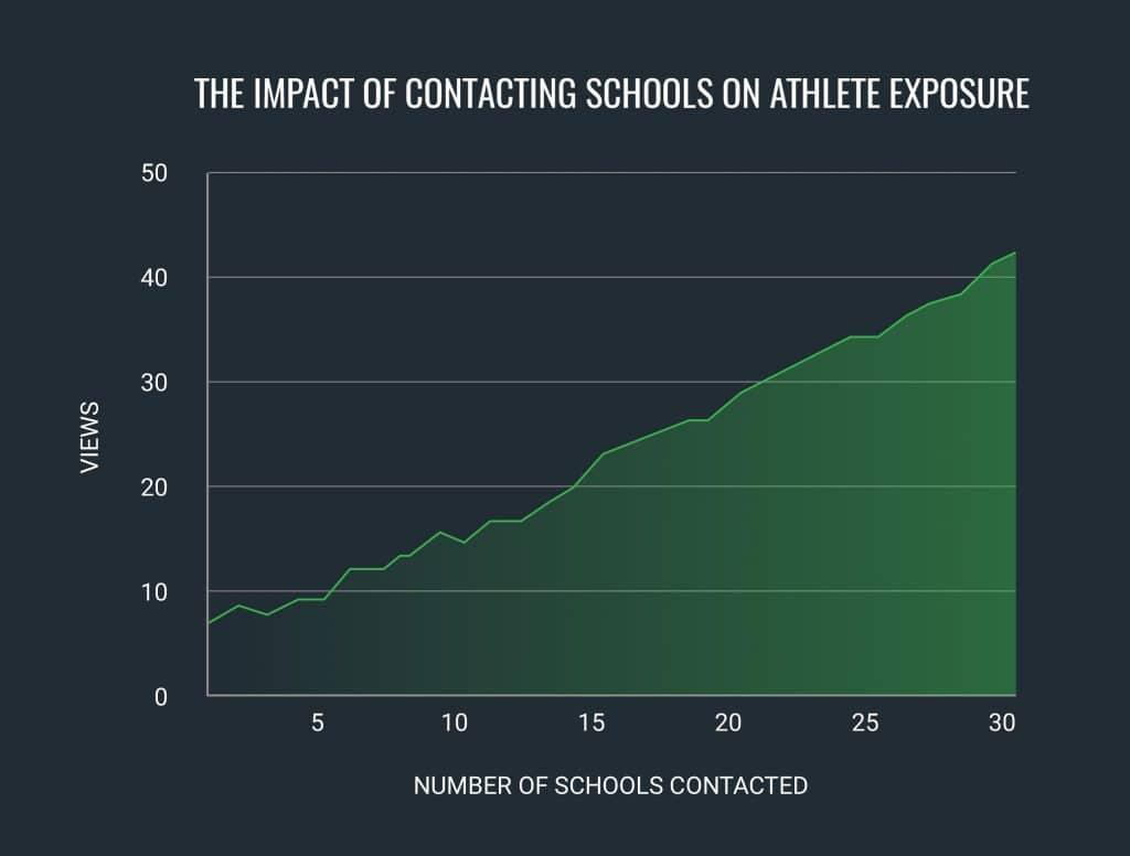 contacting-coaches-exposure