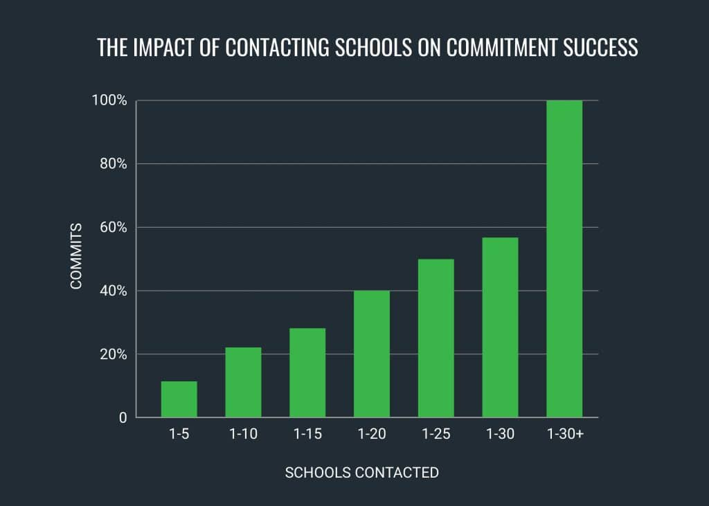 contacting-coaches-commitment