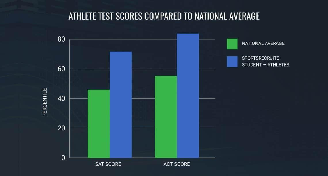 student-athlete-test-scores